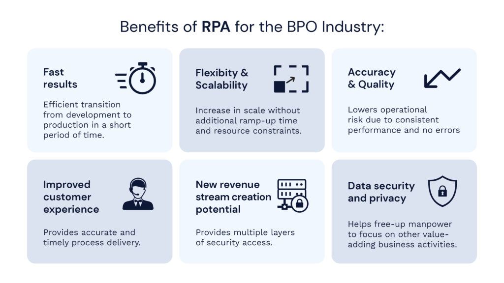 Benefits of RPA for the BPO industry