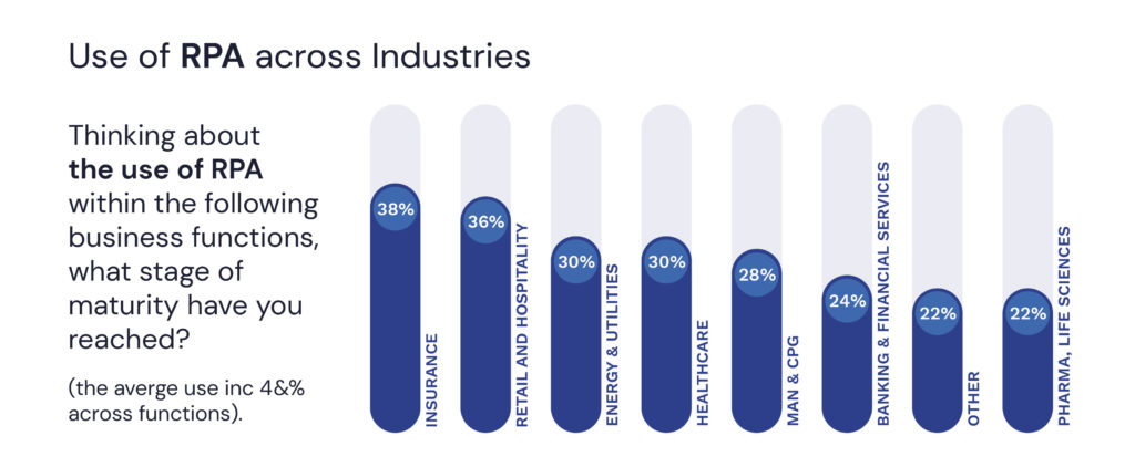 Use of RPA across industries