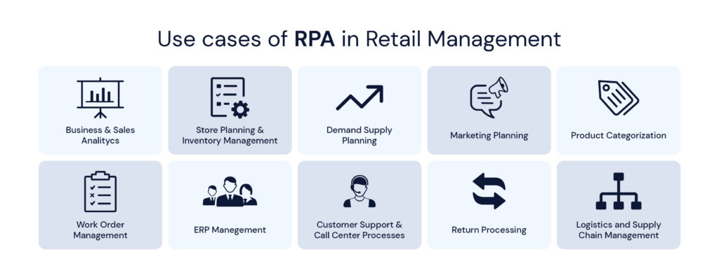 Use cases of RPA in Retail Management