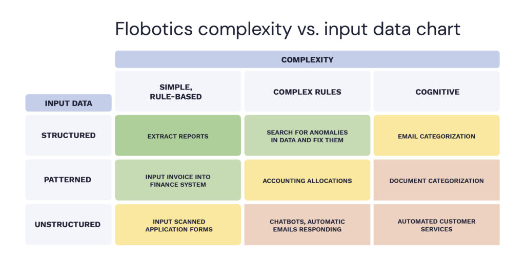 RPA complexity vs data input
