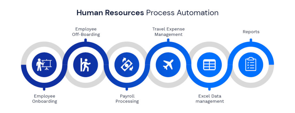 Human Resources Process Automation